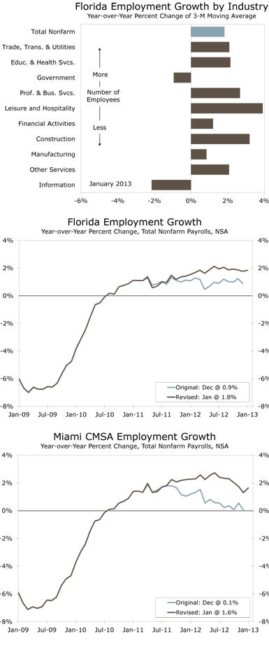 Florida Employment Growth by Industry Year-over-Year Percent Change of 3-M Moving Average, Florida Employment Growth Year-over-Year Percent Change, Total Nonfarm Payrolls, NSA
