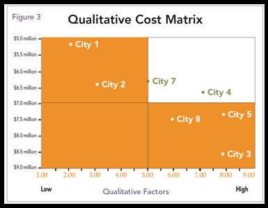 Figure 3: Example Qualitative-Cost Matrix