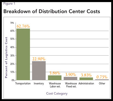 Figure 1: Breakdown of Distribution Center Costs