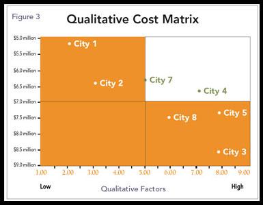 Figure 3: Example Qualitative-Cost Matrix
